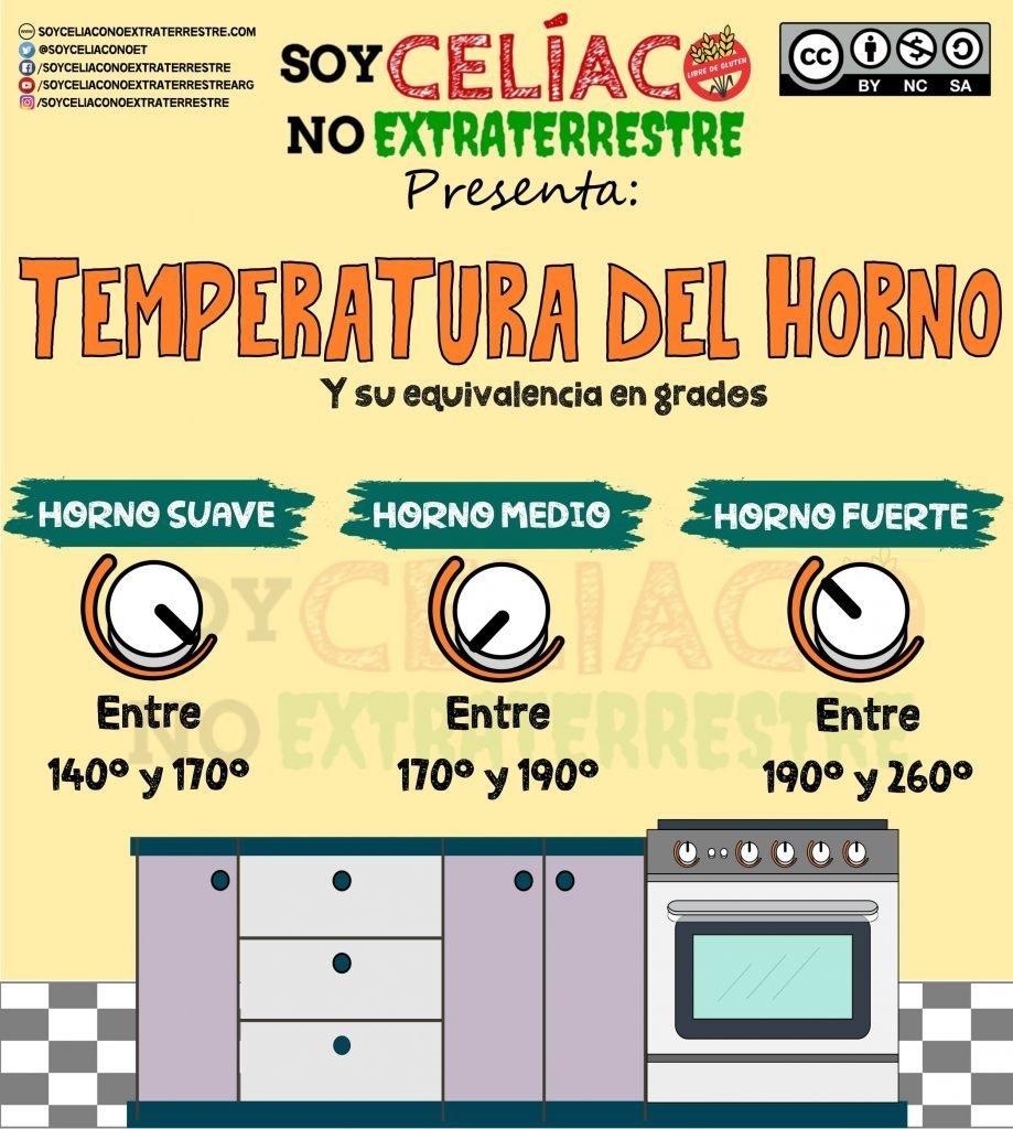 Infografía de las temperaturas del horno